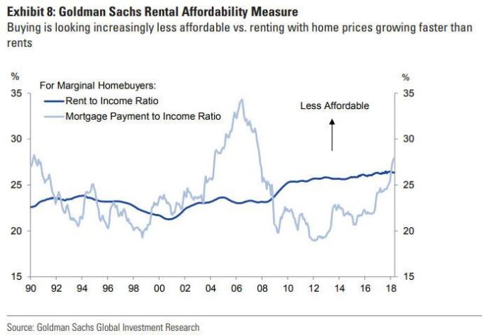 買房比租屋更難負擔