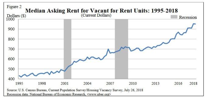 美國中位數房屋月租