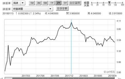 (圖六:中國 10 年期國債殖利率周曲線圖,鉅亨網)