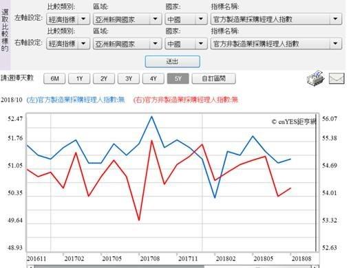 (圖七:中國 PMI 指數沒成長?鉅亨網指標追蹤)