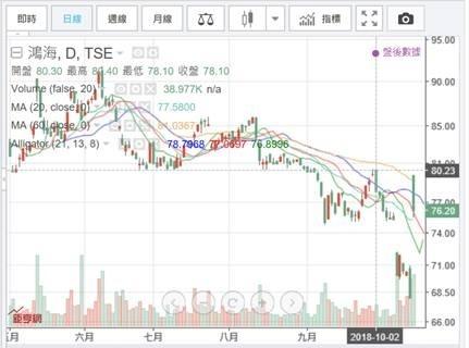 (圖一:鴻海股價月 K 線圖,鉅亨網)