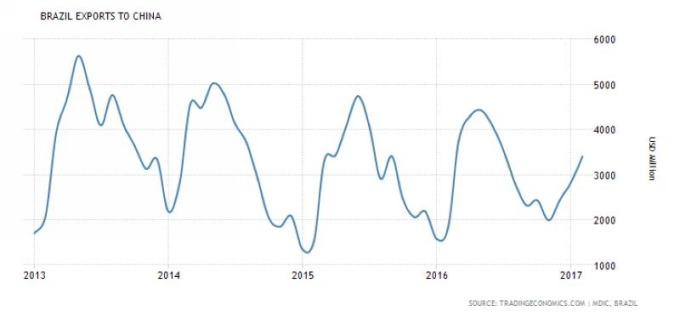 巴西出口至中國規模 圖片來源:tradingeconomics.com