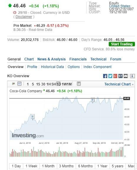 可口可樂盤前股價先漲後跌。(圖:翻攝自Investing.com)