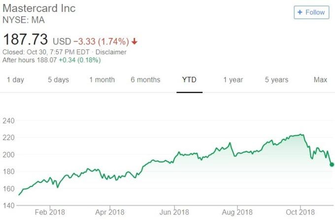 Mastercard 股價日線趨勢圖 / 圖:谷歌