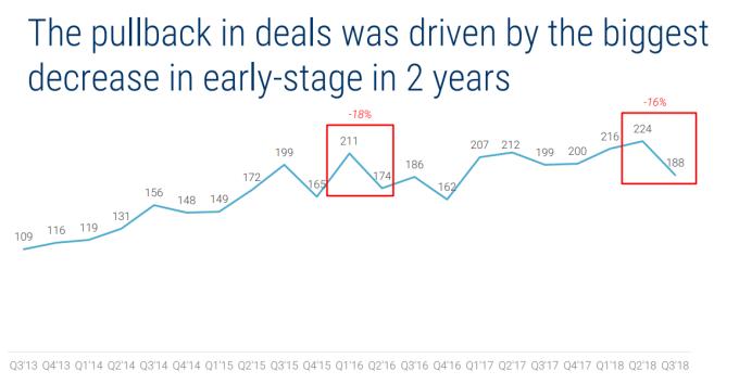 初創期的交易量明顯下降(圖:CB Insight)