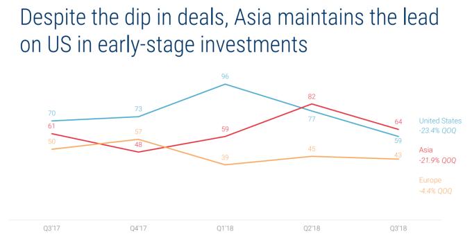 亞洲地區初創期投資超越美國(圖:CB Insight)