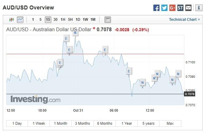 澳幣兌美元下跌。(圖:翻攝自Investing.com)