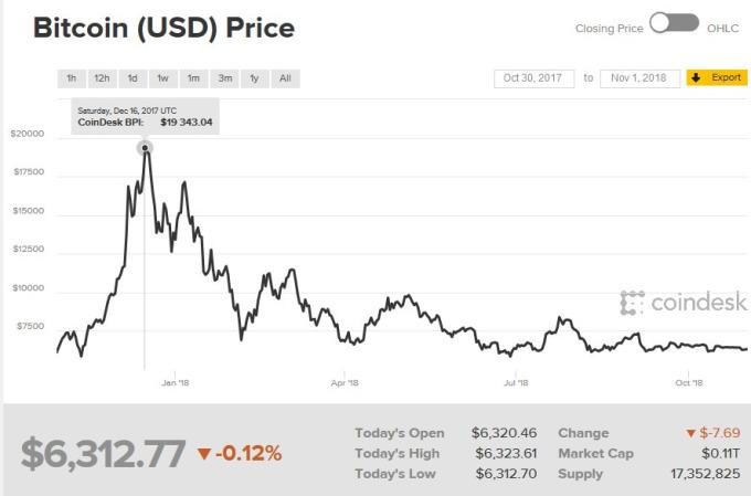 比特幣價格走勢