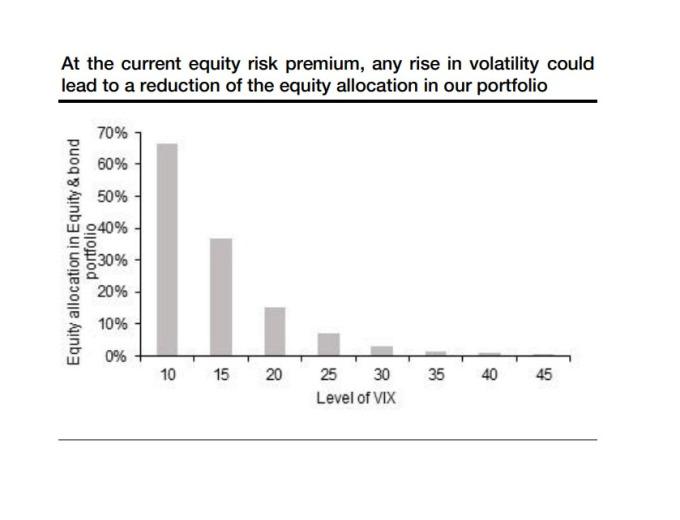 若美股波動度提升,應持續減少美股配置