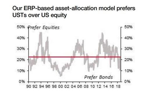 法興分析模型顯示,目前美債為較好選擇