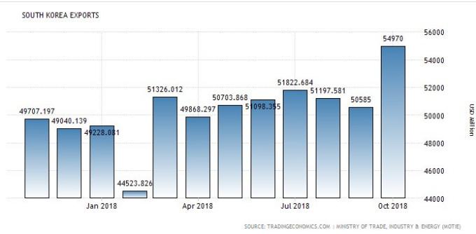 南韓每月出口值