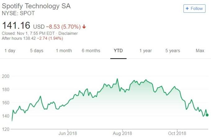 Spotify 股價日線趨勢圖 / 圖:谷歌