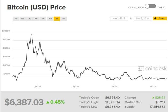 比特幣過去一年價格大起大落