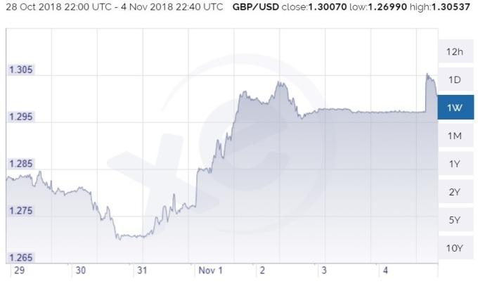 英鎊兌美元日線趨勢圖 / 圖:xe
