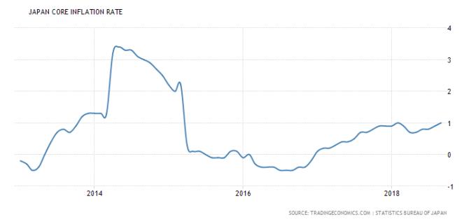 日本核心通膨率 (近五年來表現) 圖片來源:tradingeconomics.com
