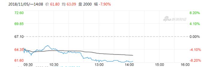 瑞聲科技股價走勢圖 (圖:新浪財經)