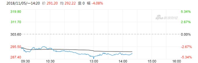 騰訊股價走勢 (圖:新浪財經)