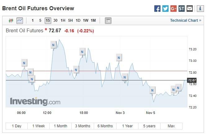 布蘭特原油期貨價格下跌。(圖:翻攝自Investing.com)