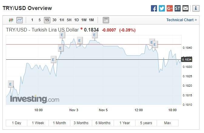 里拉兌美元下跌。(圖:翻攝自Investing.com)
