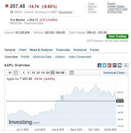 蘋果盤前股價下跌。(圖:翻攝自 Investing.com)