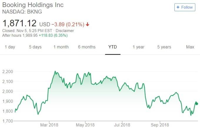 Booking 股價日線趨勢圖 / 圖:谷歌