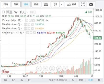 (圖三:國巨股價周K線圖,這會是回檔?還是會回跌?鉅亨網)