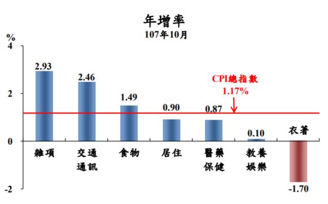 10月7大類物價年增率變動圖