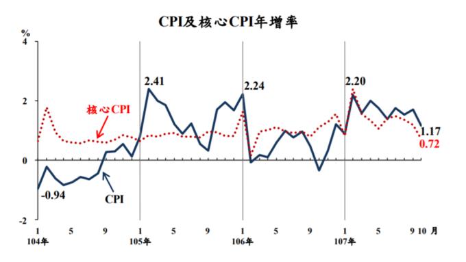 我國CPI年增率變動圖。(圖:主計總處提供)