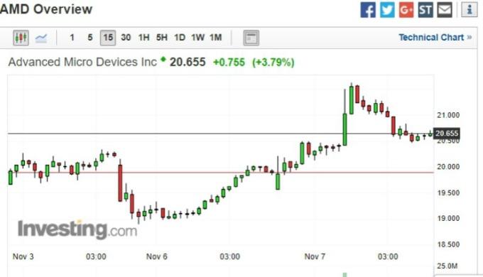 AMD 股價走勢圖。(圖:Investing)