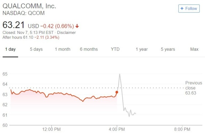 高通股價日線趨勢圖 /  圖:谷歌