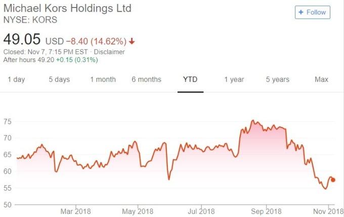 Kors 股價日線趨勢圖 / 圖:谷歌