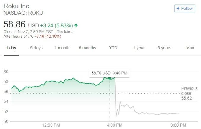 Roku 股價日線趨勢圖 / 圖:谷歌