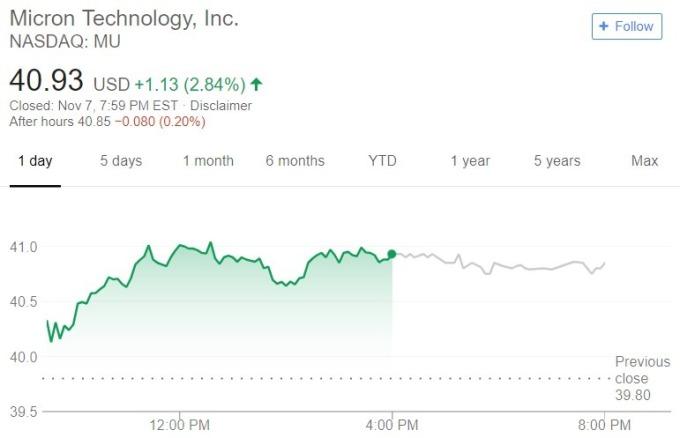 美光股價日線趨勢圖 / 圖:谷歌