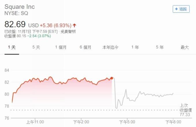 SQ 股價江波圖 圖片來源:Google