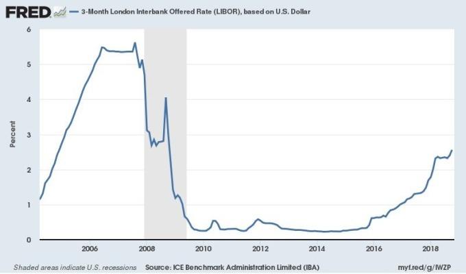 三個月期美元倫敦同業拆款利率 LIBOR 圖片來源:Fred