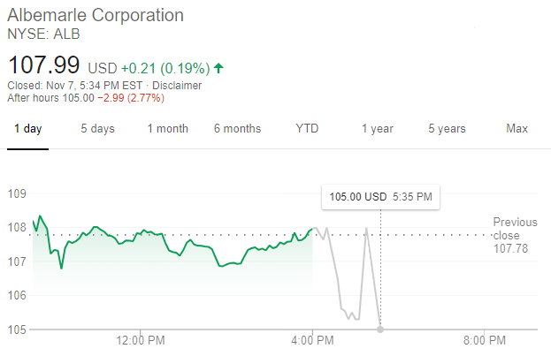 Albemarle股價走勢 (圖:谷歌)