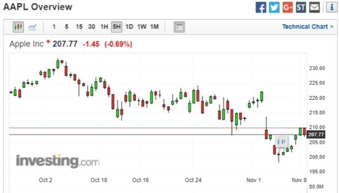 蘋果 (AAPL-US) 週四 (8 日) 盤中小幅下跌至 207.77 美元 (圖:investing)