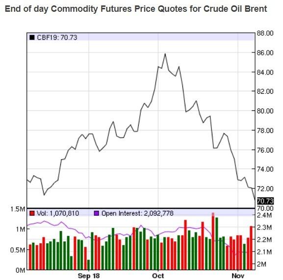 布兰特原油价格日线趋势图 / 图:nasdaq