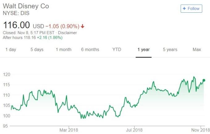 迪士尼股價日線趨勢圖 / 圖:谷歌