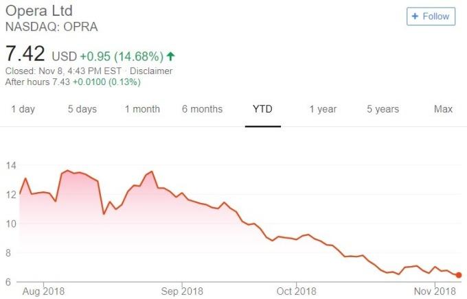 Opera 股價日線趨勢圖 / 圖:谷歌