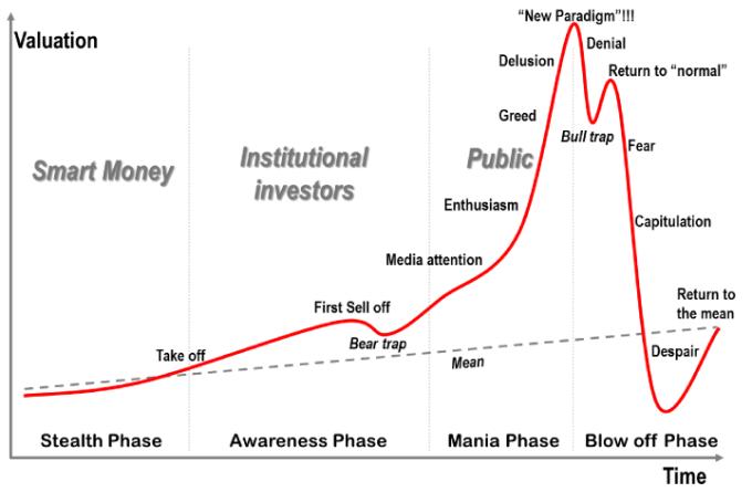 聪明指数将股市交易头半小时的流量和最後半小时流量相比