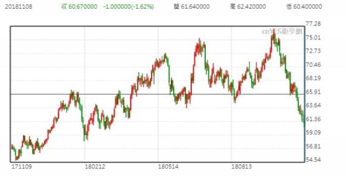 WTI油價日線走勢圖 (近一年以來表現)