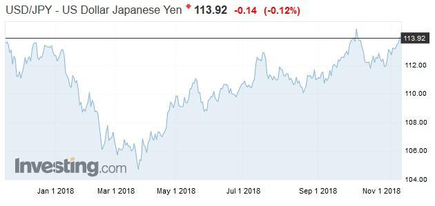 美元兌日圓走勢