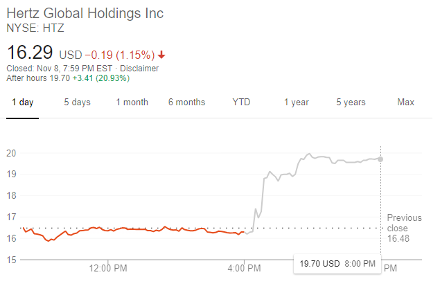 Hertz股價走勢(圖:谷歌)