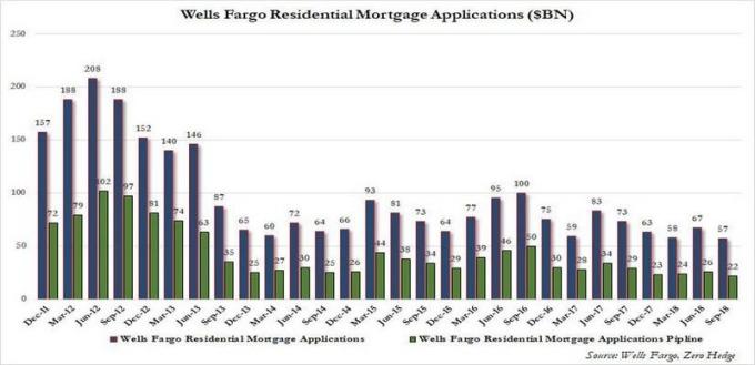 富國銀行房貸申請數 圖片來源:Wells Fargo、Zerohedge