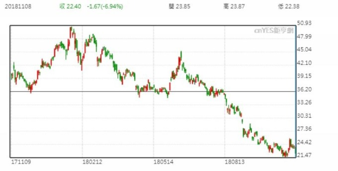 京东股价日线走势图 (近一年以来表现)