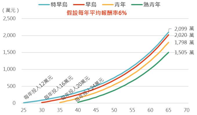 資料來源:Bloomberg,各族群起投的年齡為25、30、35和40歲。此資料僅為歷史數據模擬回測,不為未來投資獲利之保證,在不同指數走勢、比重與期間下,可能得到不同數據結果。