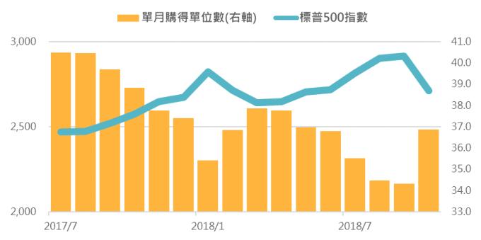 資料來源:Bloomberg,「鉅亨買基金」整理;期間為2017/7/31 – 2018/10/31。此資料僅為歷史數據模擬回測,不為未來投資獲利之保證,在不同指數走勢、比重與期間下,可能得到不同數據結果。