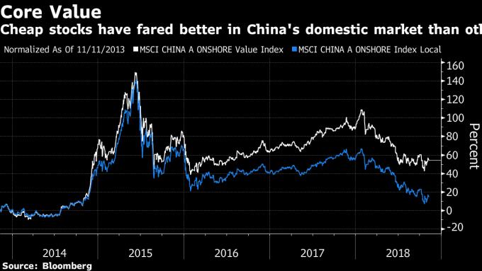 白:MSCI A股在岸价值股指数 蓝:MSCI A股在岸指数 图片来源:Bloomberg