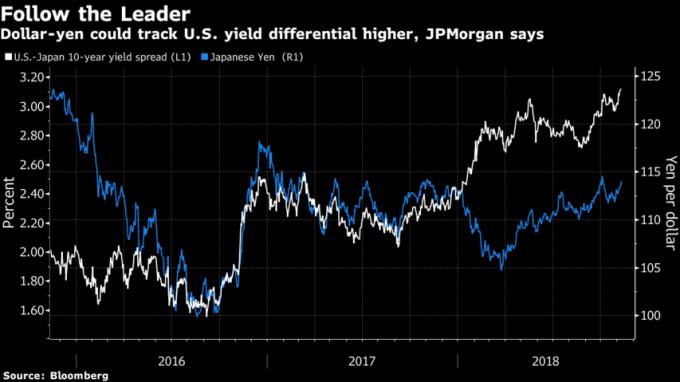 美元兌日圓(藍線)隨著美日兩國公債殖利率利差(白線)擴大而走升。(來源:Bloomberg)
